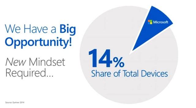 Microsoft 14 percent market share