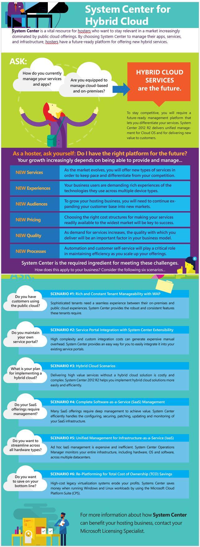 Conversation 2 System Center Infographic