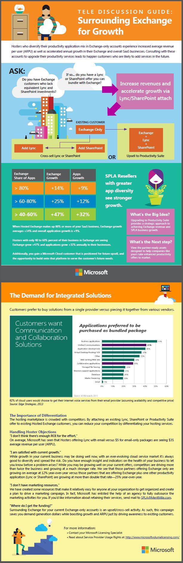 Conversation 3 Productivity Suite Infographic