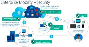 Mobility and Security