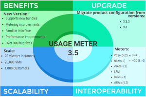 vCloud Usage Meter