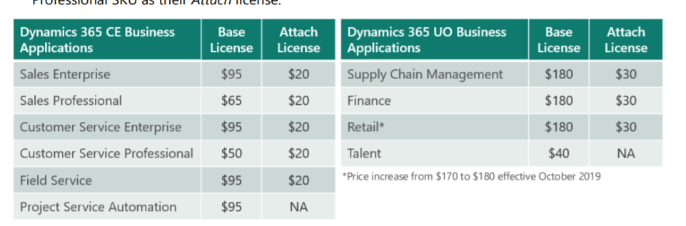 Dynamics 365 Licensing Change coming Oct 2019 photo 2