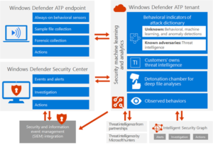 What is Microsoft Defender Advanced Threat Protection?